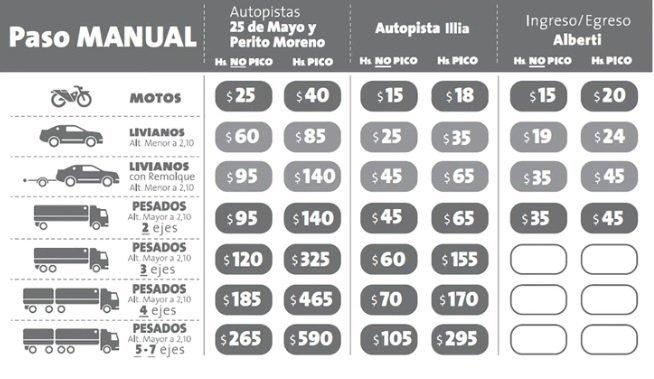 Nuevas tarifas de los peajes de las autopistas porteñas.