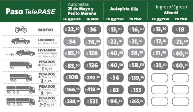Nuevas tarifas de los peajes de las autopistas porteñas con Telepase.