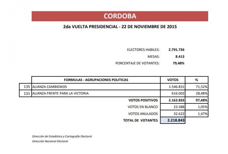 Resultado en Córdoba, balotaje 2015.