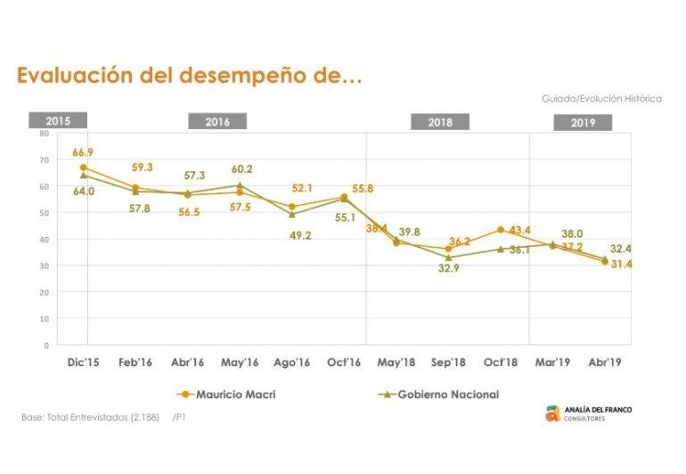 Fuente: Consultora Analía del Franco.