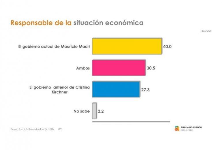 Fuente: Analía del Franco consultores.