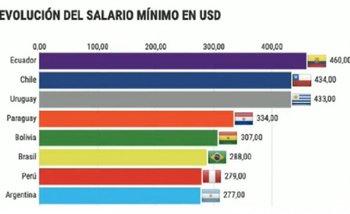 El video que se viralizó: así destruyó el salario Macri y dejó a Argentina como Venezuela | Macri presidente