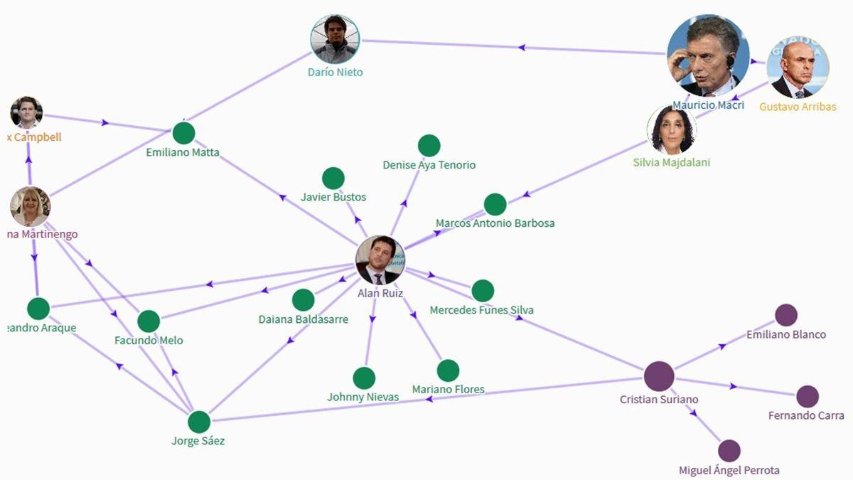 Mapa interactivo: nexos y roles de la red de espionaje M | El Destape