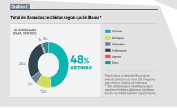Ciudad de Buenos Aires: más de 20.000 víctimas de violencia en los últimos años | Niunamenos