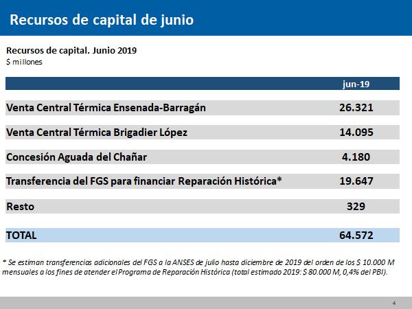 Dujovne anuncia superávit fiscal primario de $30.221 millones en primer semestre