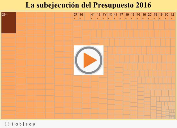 La subejecución del Presupuesto 2016