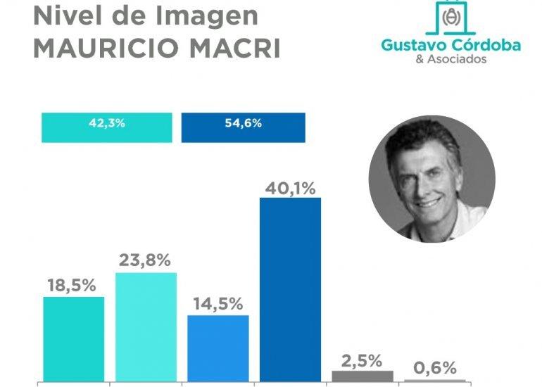 Fuente: Córdoba y Asociados, noviembre.