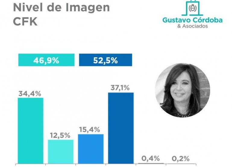 Fuente: Córdoba y Asociados, noviembre 2018.