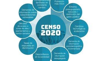 Se viralizó un pedido para que el gobierno no pida el DNI del censo | Censo 2020